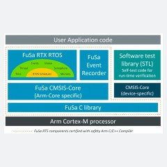 Arm FuSa RTS for Cortex-M4 w/o MPU suppt